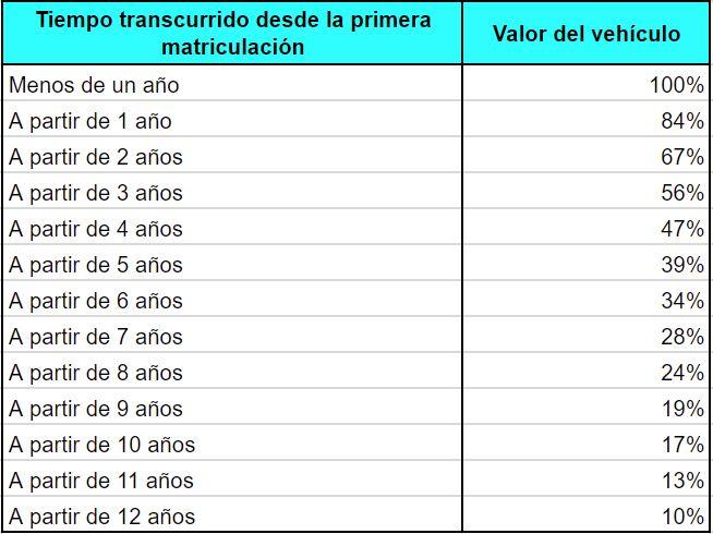 tablas valor venal vehiculos