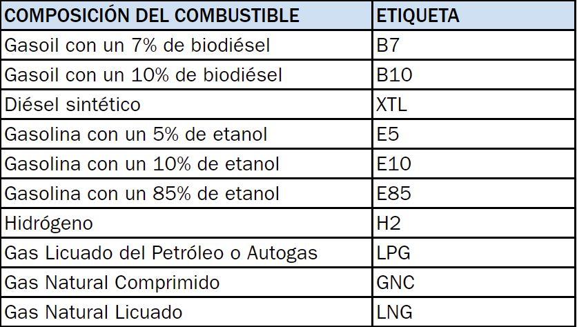 nuevo etiquetado gasolina equivalencias
